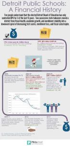 DPS Financial History